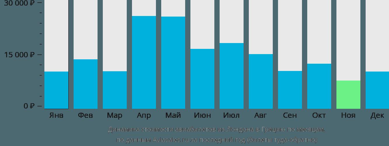 Динамика стоимости авиабилетов из Лондона в Грецию по месяцам