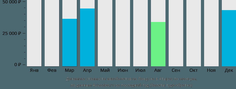 Динамика стоимости авиабилетов из Лондона в Атырау по месяцам