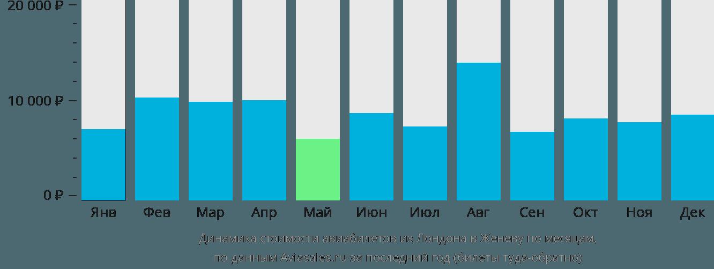 Динамика стоимости авиабилетов из Лондона в Женеву по месяцам