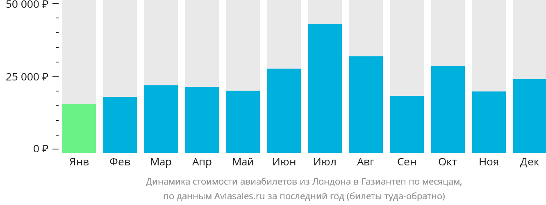 Динамика стоимости авиабилетов из Лондона в Газиантеп по месяцам