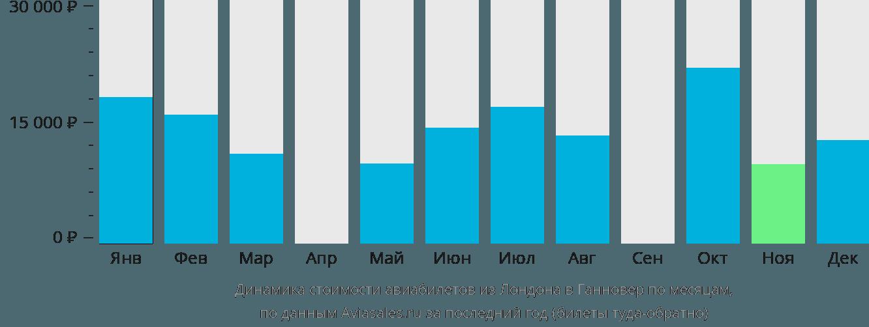 Динамика стоимости авиабилетов из Лондона в Ганновер по месяцам