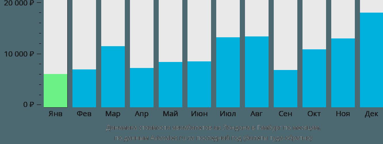 Динамика стоимости авиабилетов из Лондона в Гамбург по месяцам