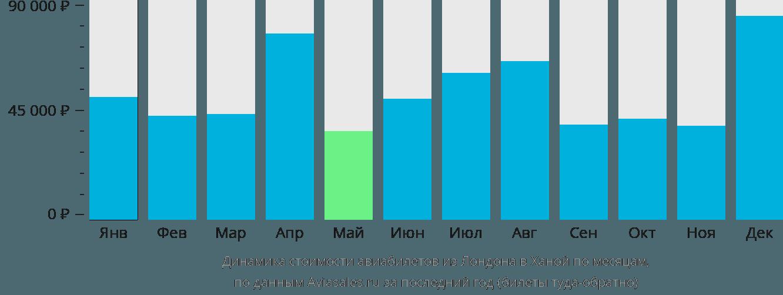 Динамика стоимости авиабилетов из Лондона в Ханой по месяцам