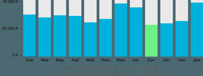 Динамика стоимости авиабилетов из Лондона в Гавану по месяцам