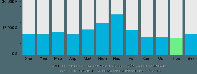 Динамика стоимости авиабилетов из Лондона в Хельсинки по месяцам