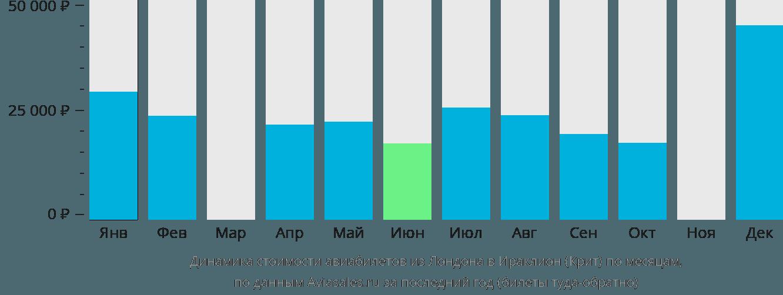 Динамика стоимости авиабилетов из Лондона в Ираклион (Крит) по месяцам