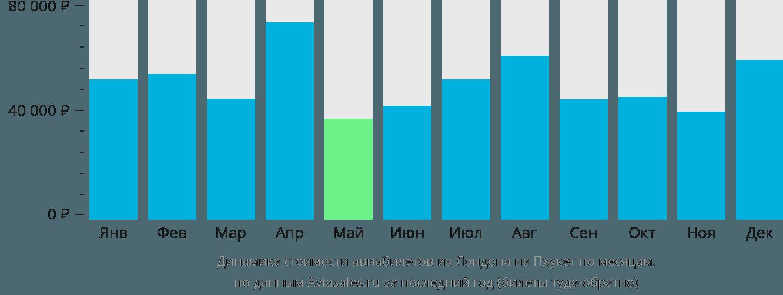 Динамика стоимости авиабилетов из Лондона на Пхукет по месяцам