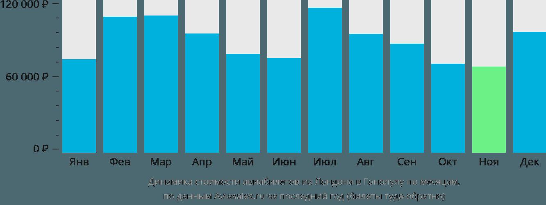 Динамика стоимости авиабилетов из Лондона в Гонолулу по месяцам