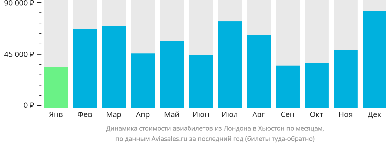 Динамика стоимости авиабилетов из Лондона в Хьюстон по месяцам