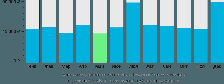 Динамика стоимости авиабилетов из Лондона в Хараре по месяцам