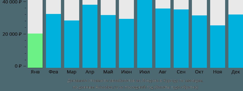 Динамика стоимости авиабилетов из Лондона в Хургаду по месяцам