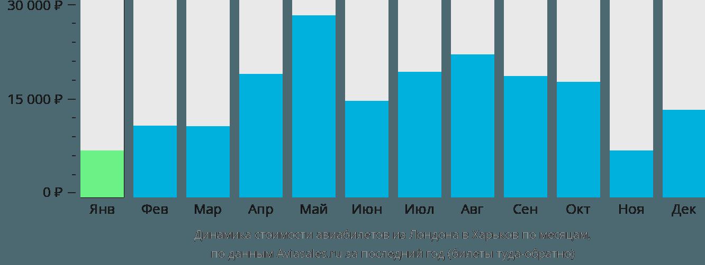 Динамика стоимости авиабилетов из Лондона в Харьков по месяцам