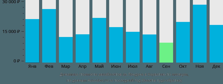 Динамика стоимости авиабилетов из Лондона в Хорватию по месяцам