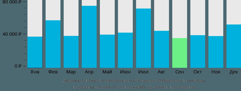 Динамика стоимости авиабилетов из Лондона в Хайдарабад по месяцам