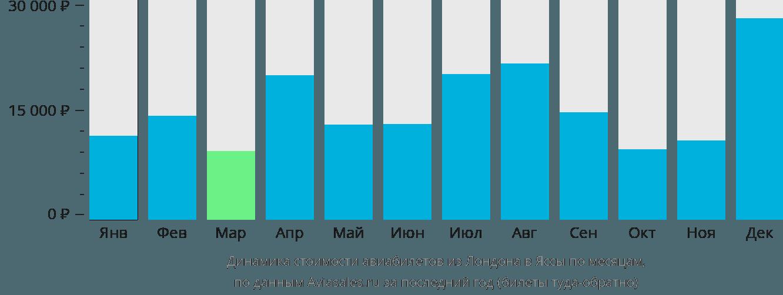 Динамика стоимости авиабилетов из Лондона в Яссы по месяцам