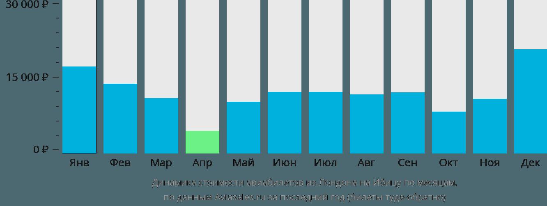 Динамика стоимости авиабилетов из Лондона на Ибицу по месяцам