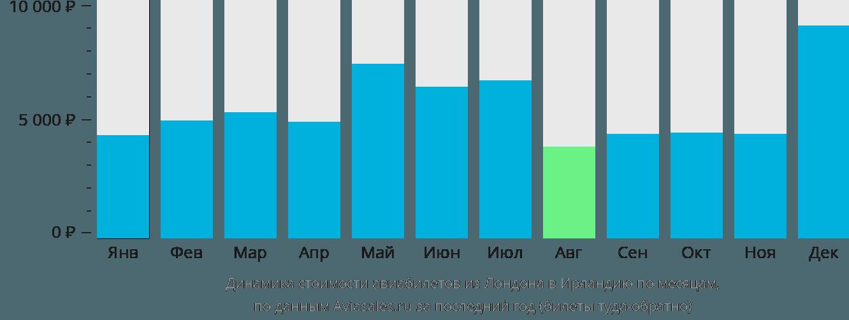 Динамика стоимости авиабилетов из Лондона в Ирландию по месяцам