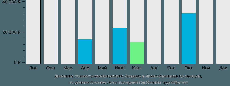 Динамика стоимости авиабилетов из Лондона в Ивано-Франковск по месяцам