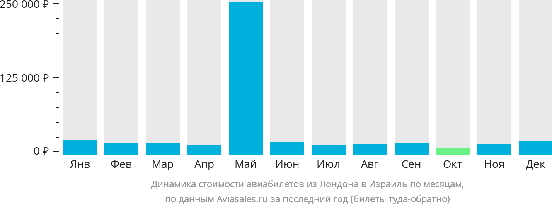 Динамика стоимости авиабилетов из Лондона в Израиль по месяцам