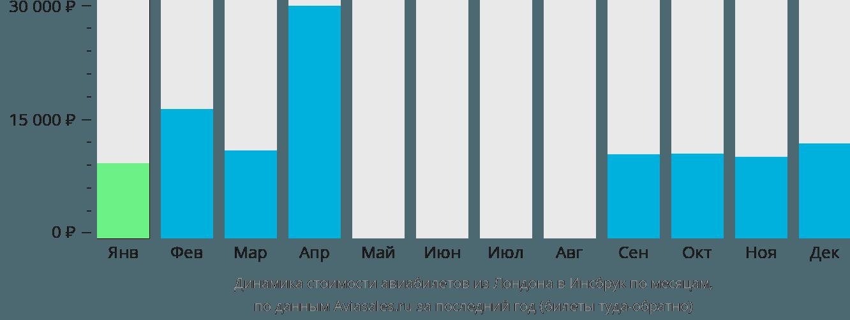 Динамика стоимости авиабилетов из Лондона в Инсбрук по месяцам