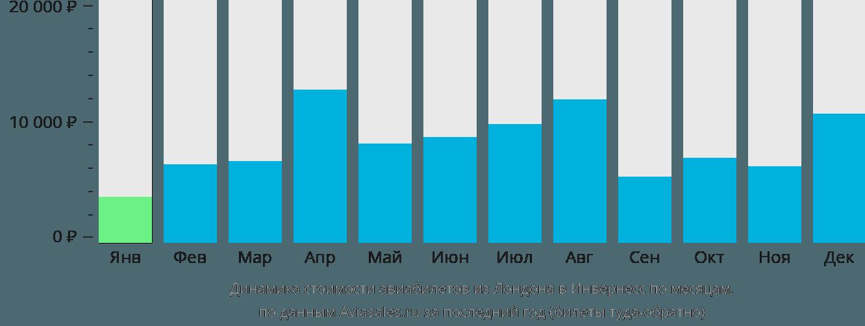 Динамика стоимости авиабилетов из Лондона в Инвернесс по месяцам