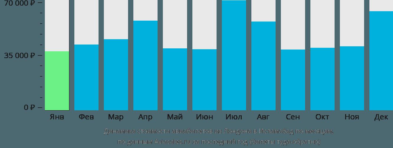 Динамика стоимости авиабилетов из Лондона в Исламабад по месяцам