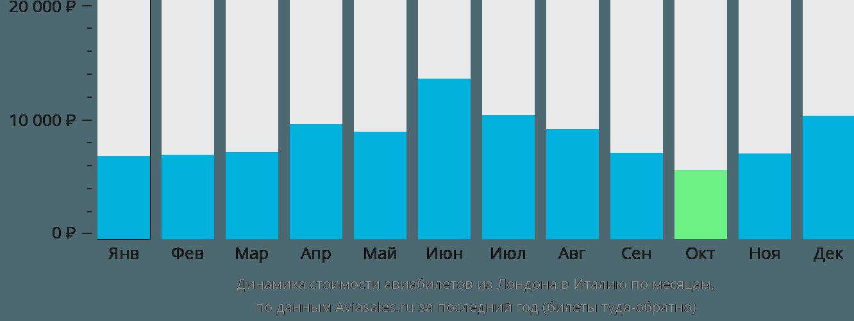 Динамика стоимости авиабилетов из Лондона в Италию по месяцам