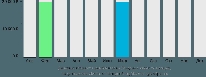 Динамика стоимости авиабилетов из Лондона в Ивало по месяцам
