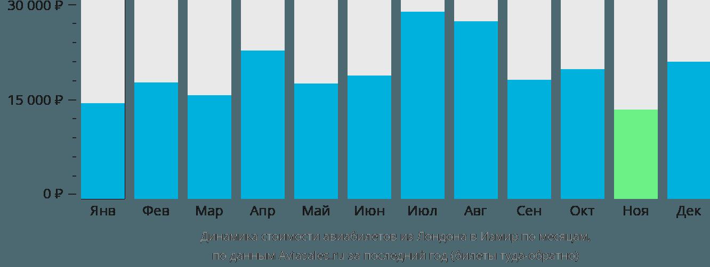 Динамика стоимости авиабилетов из Лондона в Измир по месяцам