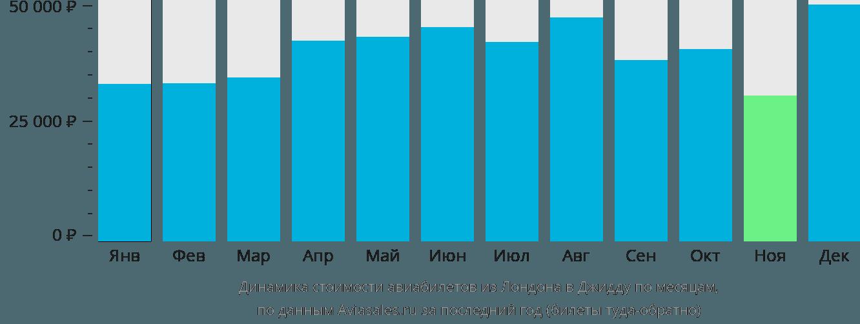 Динамика стоимости авиабилетов из Лондона в Джидду по месяцам