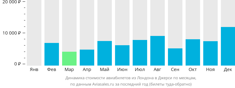 Динамика стоимости авиабилетов из Лондона в Джерси по месяцам