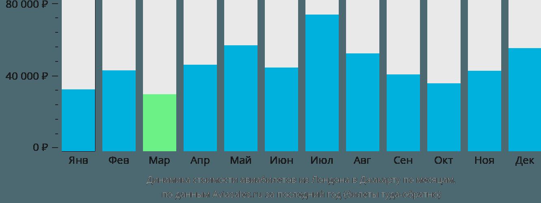 Динамика стоимости авиабилетов из Лондона в Джакарту по месяцам