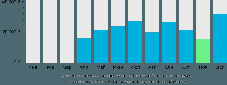 Динамика стоимости авиабилетов из Лондона в Миконос по месяцам