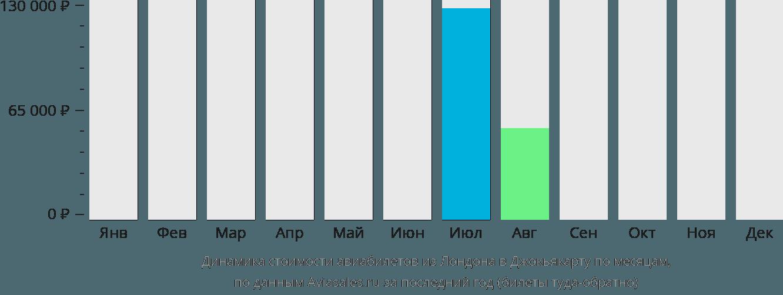 Динамика стоимости авиабилетов из Лондона в Джокьякарту по месяцам