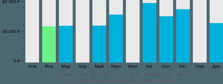 Динамика стоимости авиабилетов из Лондона в Килиманджаро по месяцам