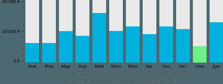 Динамика стоимости авиабилетов из Лондона на Санторини по месяцам