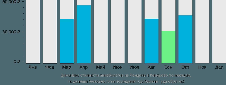 Динамика стоимости авиабилетов из Лондона в Кемерово по месяцам