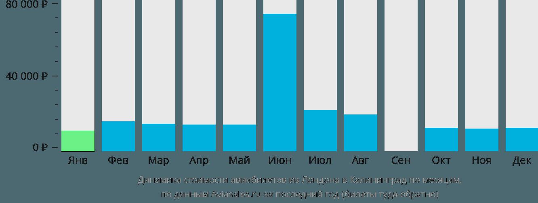 Динамика стоимости авиабилетов из Лондона в Калининград по месяцам