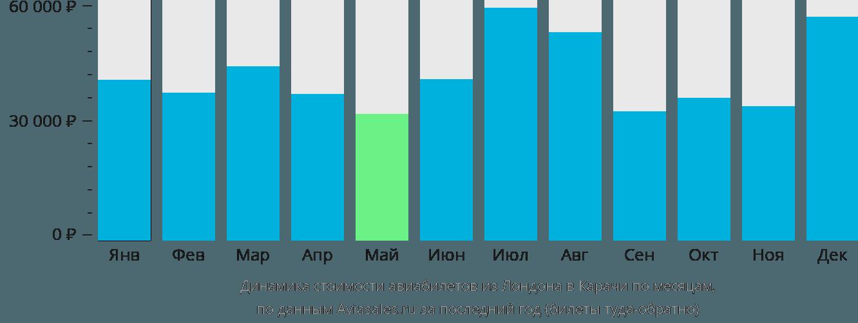 Динамика стоимости авиабилетов из Лондона в Карачи по месяцам