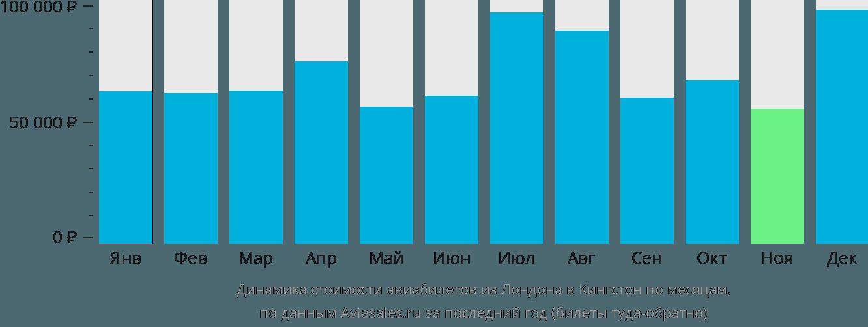 Динамика стоимости авиабилетов из Лондона в Кингстон по месяцам