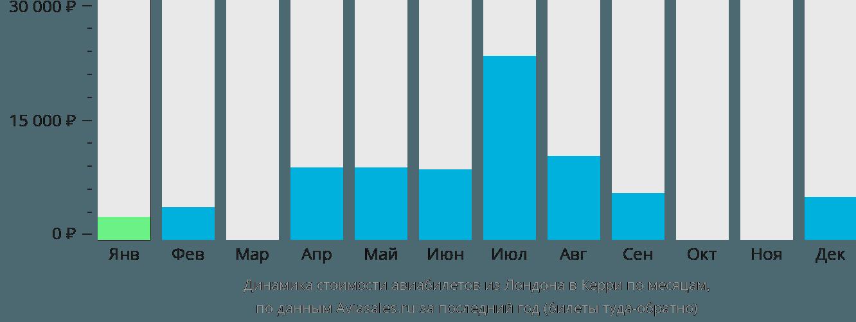 Динамика стоимости авиабилетов из Лондона в Керри по месяцам