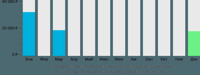 Динамика стоимости авиабилетов из Лондона в Клагенфурт по месяцам