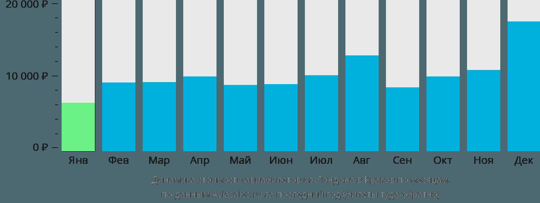 Динамика стоимости авиабилетов из Лондона в Краков по месяцам