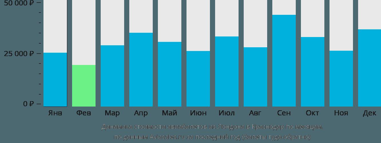 Динамика стоимости авиабилетов из Лондона в Краснодар по месяцам