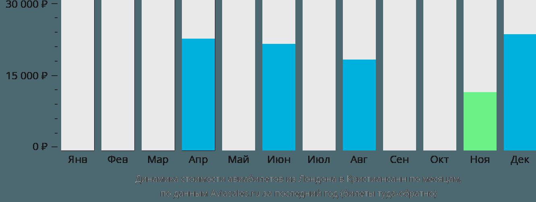Динамика стоимости авиабилетов из Лондона в Кристиансанн по месяцам