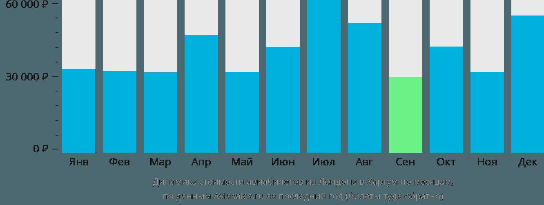 Динамика стоимости авиабилетов из Лондона в Хартум по месяцам