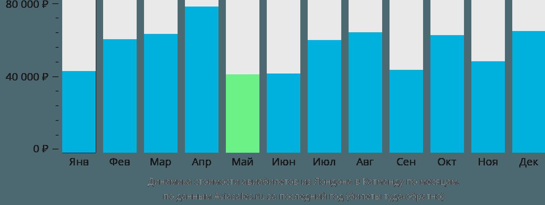 Динамика стоимости авиабилетов из Лондона в Катманду по месяцам
