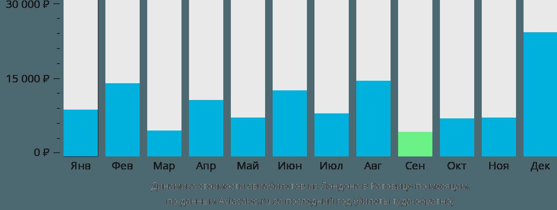 Динамика стоимости авиабилетов из Лондона в Катовице по месяцам