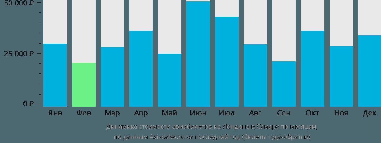 Динамика стоимости авиабилетов из Лондона в Самару по месяцам