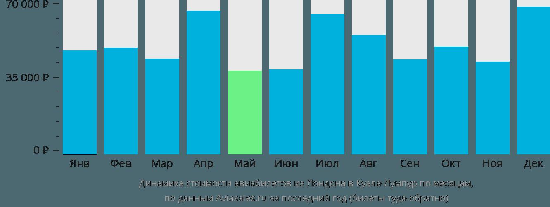 Динамика стоимости авиабилетов из Лондона в Куала-Лумпур по месяцам